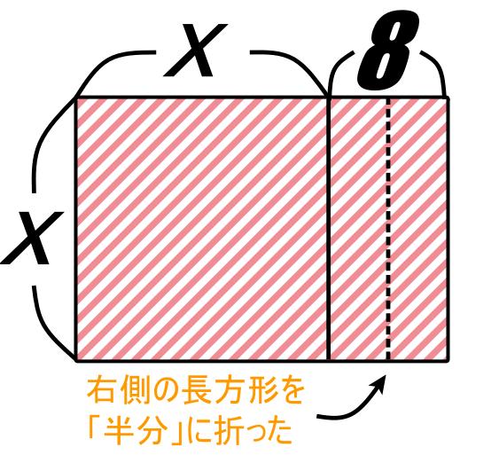 【平方完成とは】右側部分を半分に折ってみよう