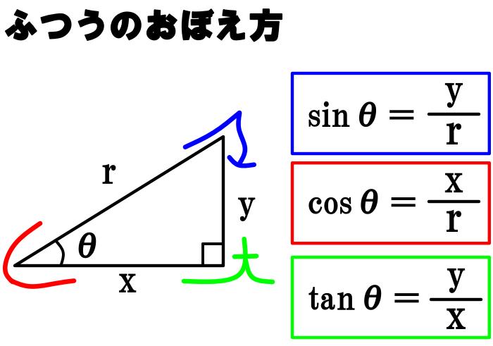 サイン コサイン タンジェント 覚え 方 Sin,cos,tanの値の覚え方|数学|苦手解決Q&A|進研ゼミ高校講座
