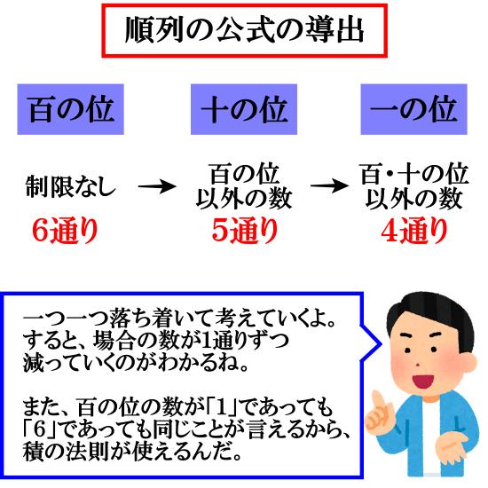 順列の公式の導出