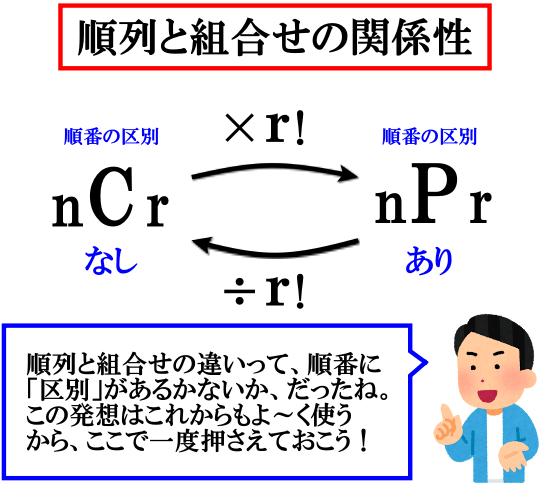 【重要】順列と組合せの公式からわかること