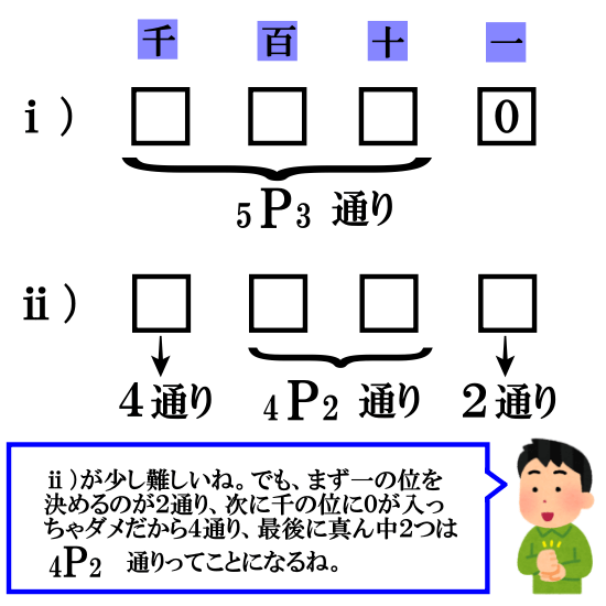 【順列と組合せの違い】整数を作る問題