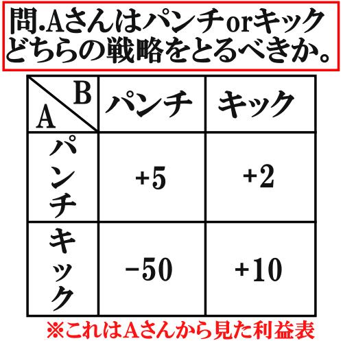ミニマックス戦略【絶対優位】