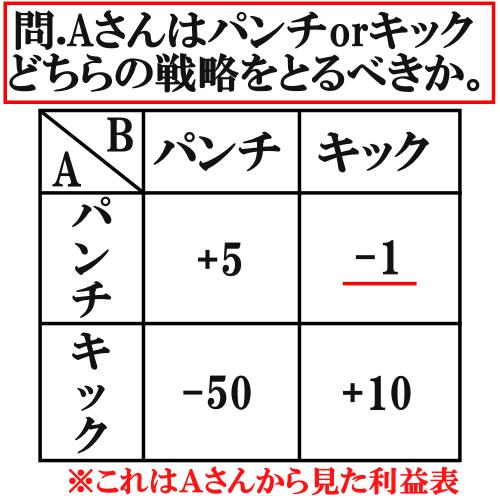 ミニマックス戦略の例【キックボクシング】