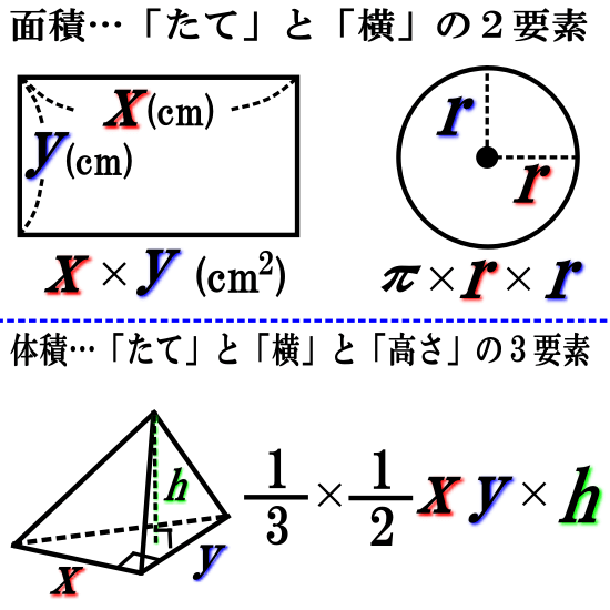 相似比と面積比・体積比【なぜ成り立つか】