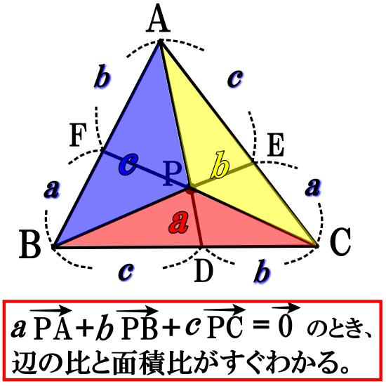 面積比の公式の応用例