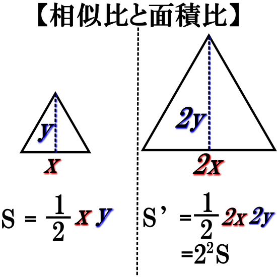 相似な三角形の面積比の例
