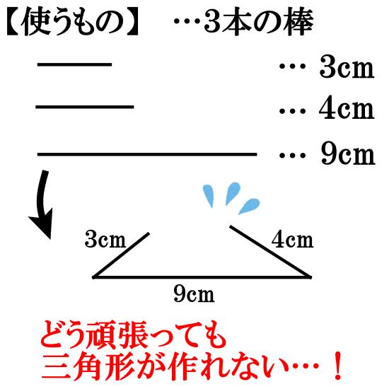 三角形の成立条件の導入
