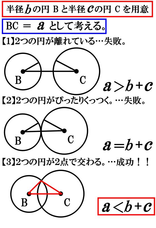 三角形の成立条件のポイント【それは「円」です】