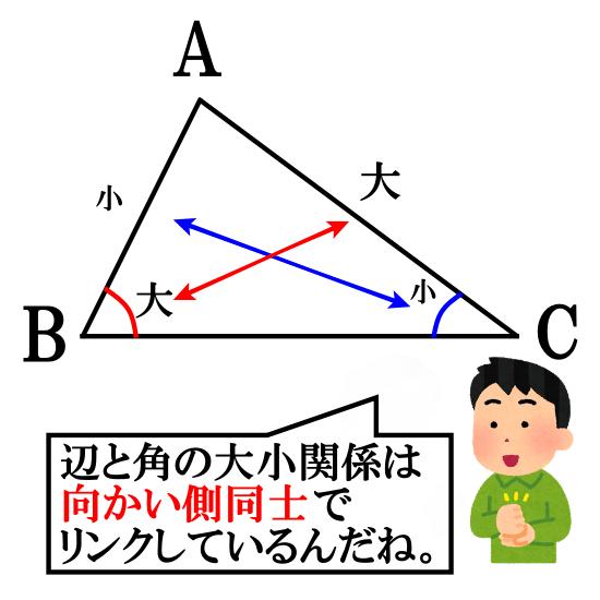 三角形の辺と角の大小関係とは?