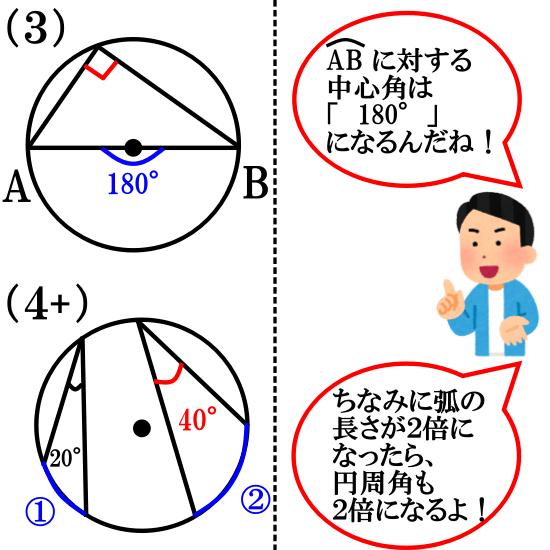 【Step1】円周角の定理を使いまくろう