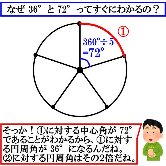 円周上を五等分する弧に対する円周角
