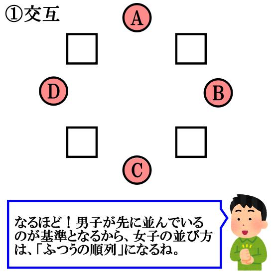 【円順列】交互に並ぶ問題