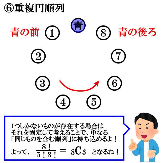 重複円順列(同じものを含む円順列)の考え方