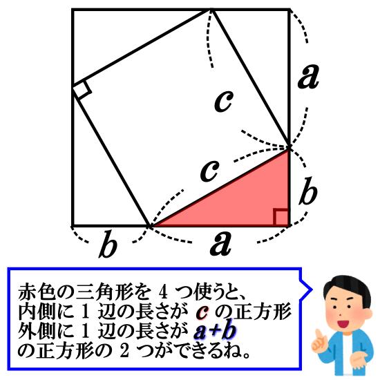 直角三角形を4つ重ねて正方形を作る証明【三平方の定理】
