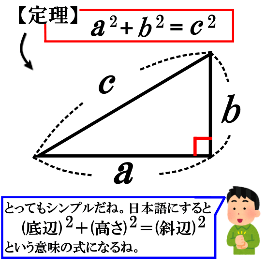 三平方の定理とは【「直角三角形」に成り立つ性質です】