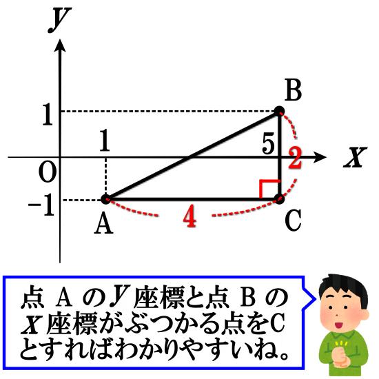 座標平面上の2点間の距離