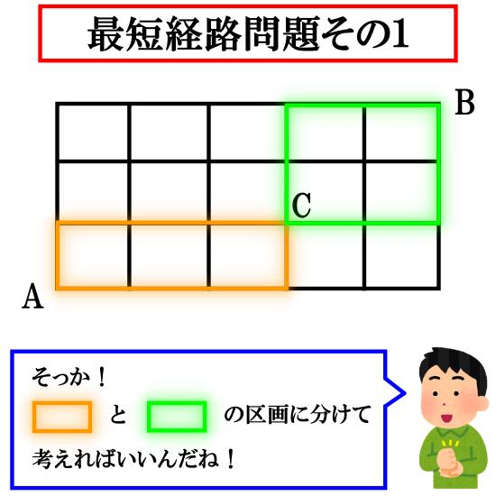 A→C→Bの最短経路問題