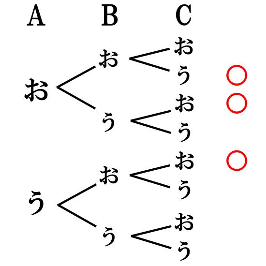 【樹形図】コイントスの問題