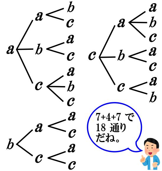 【樹形図】辞書式配列の問題