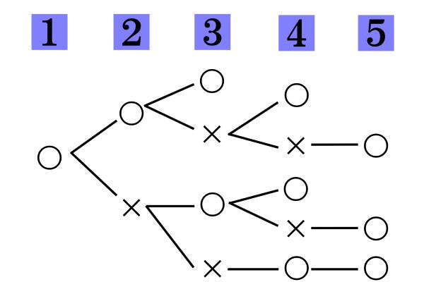 【樹形図】3勝先取の問題