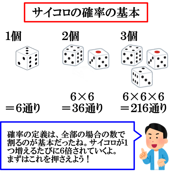 サイコロの確率の求め方とは【「6のn乗」で割りましょう。】