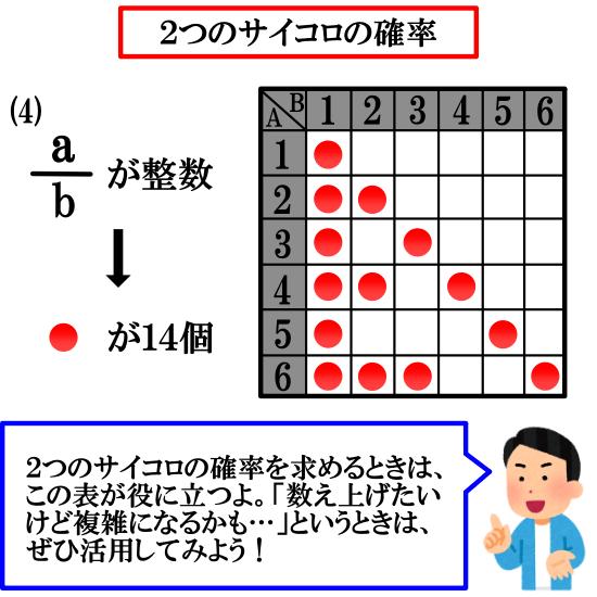 区別のつく2つのサイコロの確率【4問】