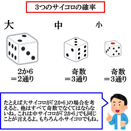 3つのサイコロの確率【目の積が4の倍数】