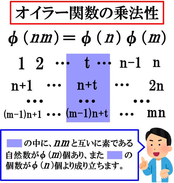 オイラー関数の乗法性(証明の概要)