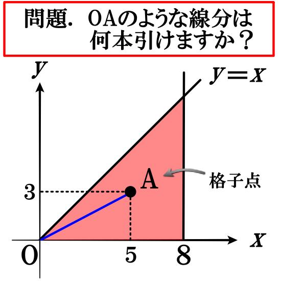 【オイラー関数】格子点の問題