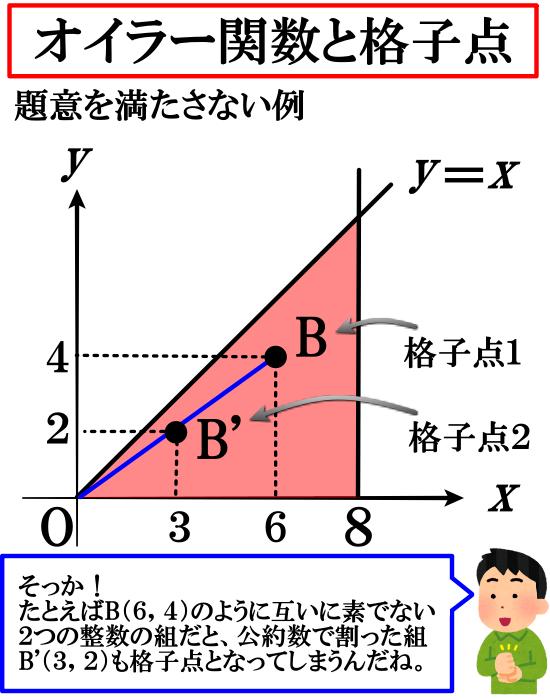 オイラー関数と格子点(解説)