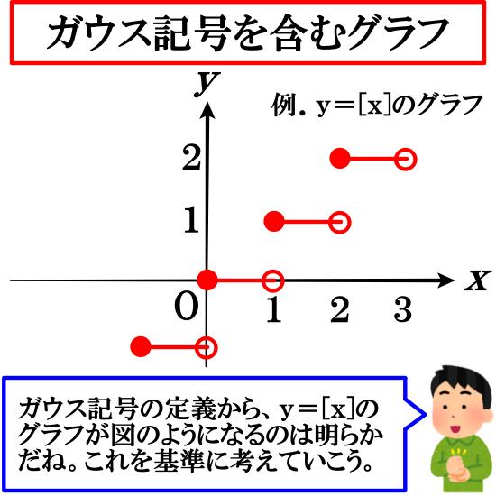 ガウス記号を含むグラフ
