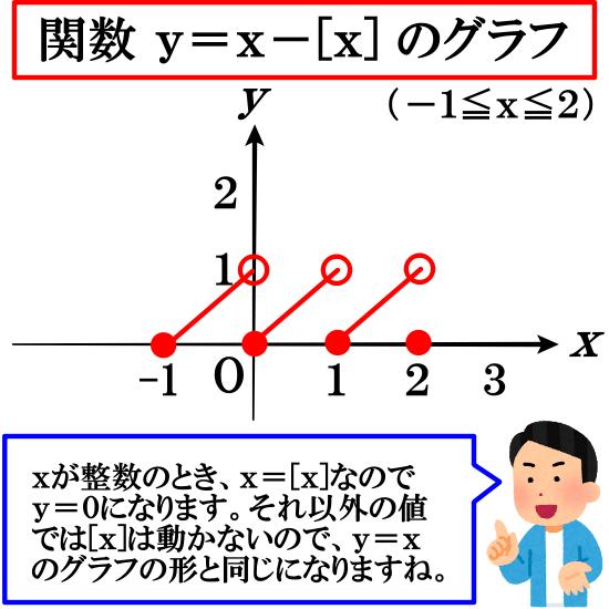 【ガウス記号】関数y=x-[x]のグラフ