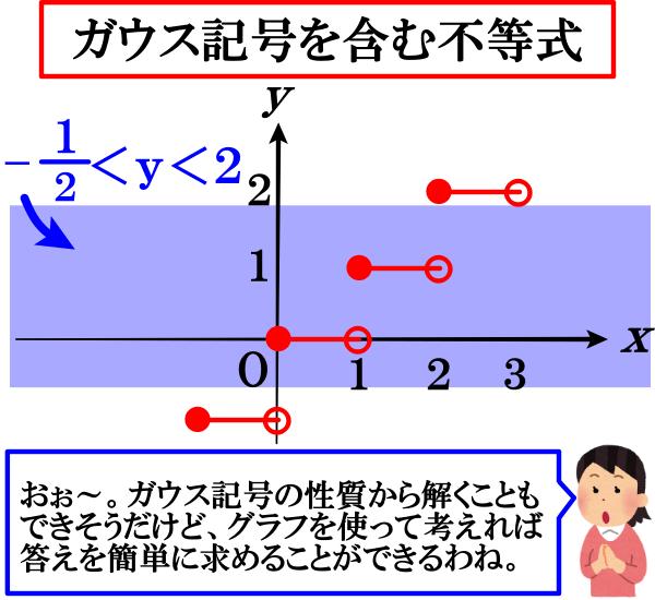 ガウス記号を含む二次不等式を解く問題