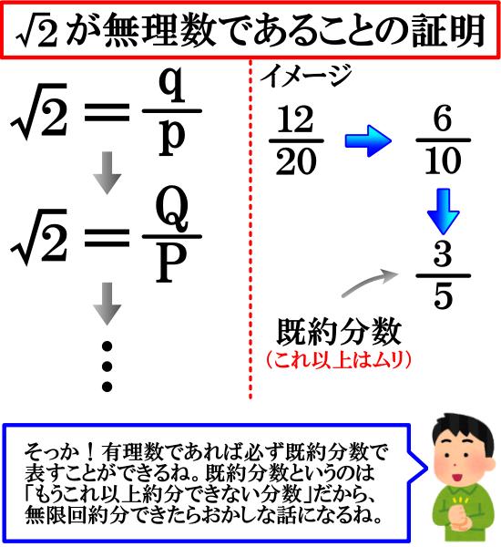 無限降下法を用いてルート2が無理数であることを証明する