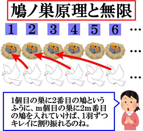 鳩ノ巣原理(部屋割り論法)と無限に関する深~い考察【集合論】