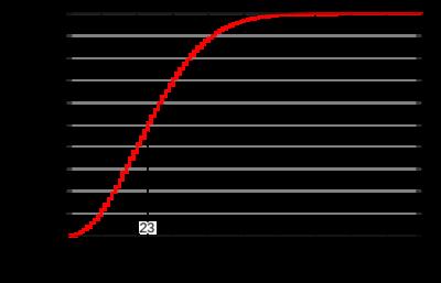 誕生日のパラドックスの確率分布【Wikipediaさんより引用】