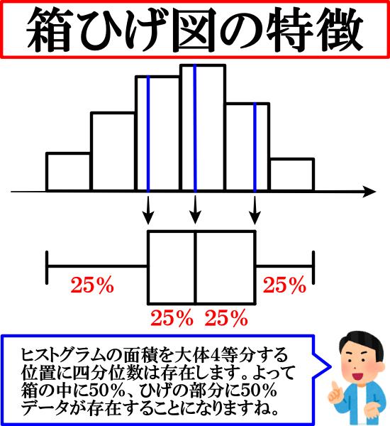 箱ひげ図の特徴【ヒストグラムとの違いとは】