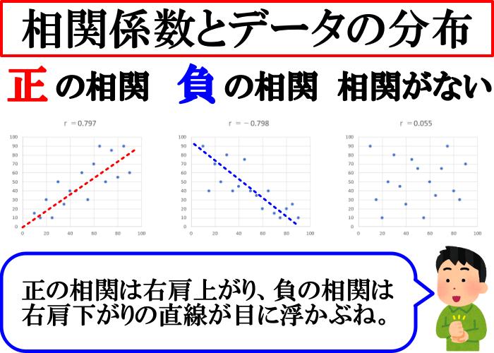 相関係数とデータの分布