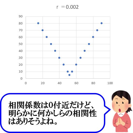 相関係数は放物線(非線形)には向かない