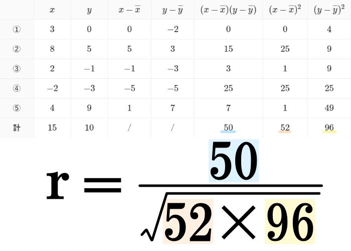 相関係数の公式