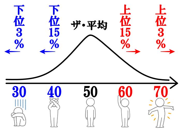 偏差値50と偏差値60って、どのくらい違うの?