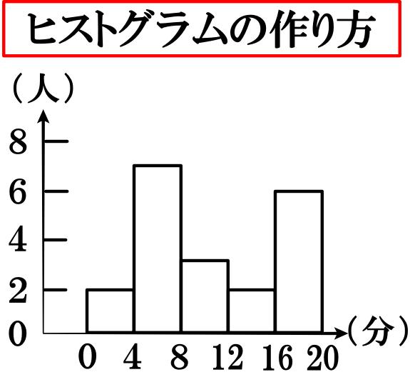 ヒストグラムの作り方・書き方(度数分布表をもとに作ります)