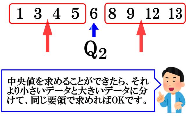 四分位数の求め方(データの大きさが9のとき)