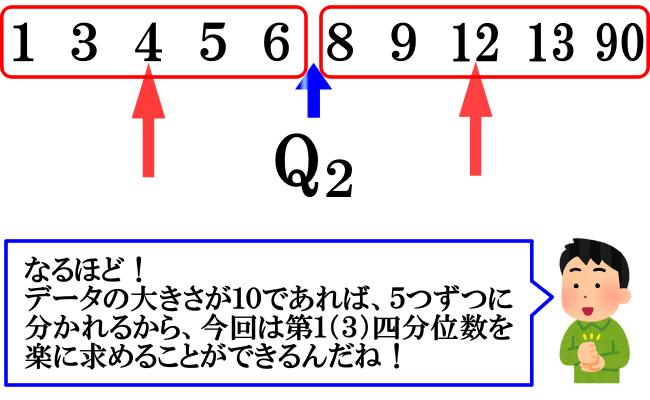 四分位数の求め方(データの大きさが10のとき)