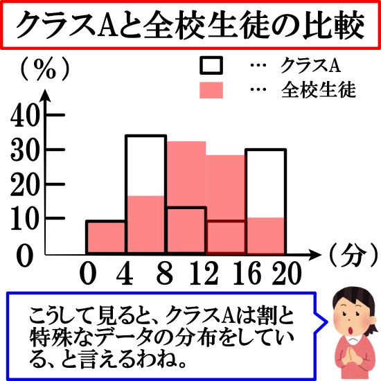 相対度数のメリットがよくわかる例(度数の異なるデータ同士の比較)