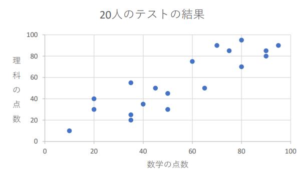 数学の点数と理科の点数の散布図