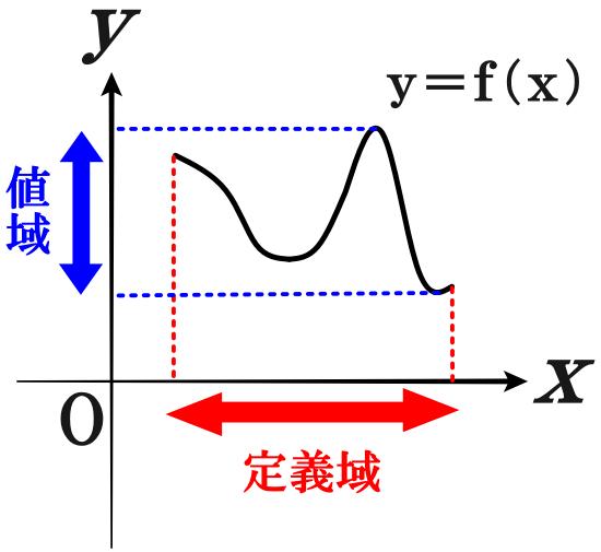 定義域・値域とは何か?
