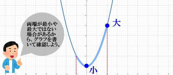 二次関数における定義域・値域の注意点