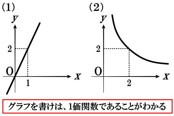 比例・反比例が関数であることの確認問題