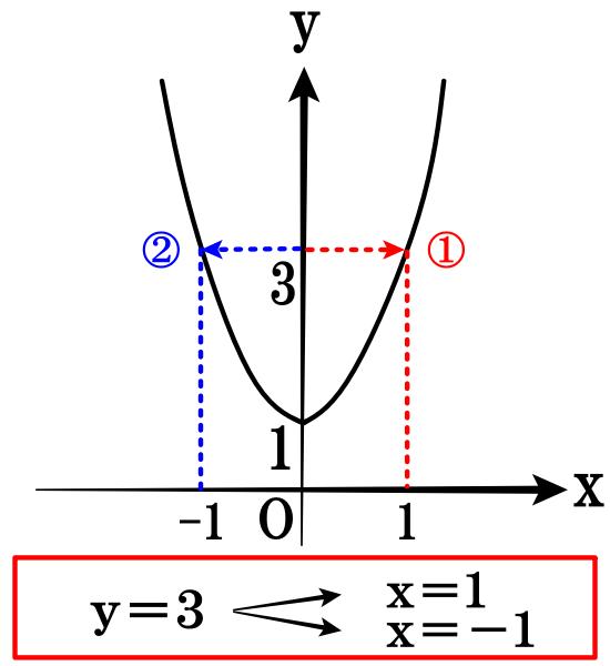 二次関数の注意点(入出力を入れ替えると、関数ではなくなる)